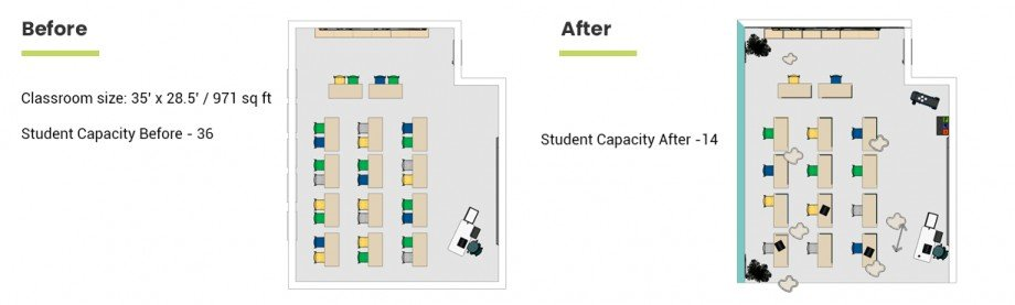 The Adapted Covid-19 Classroom