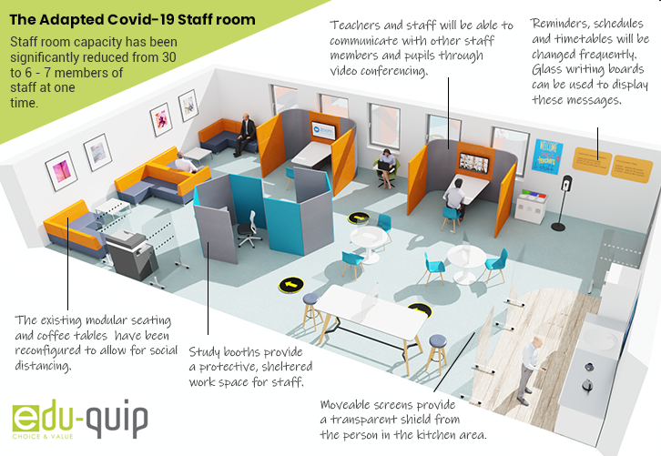 The Covid-19 Staff Room By Edu-quip